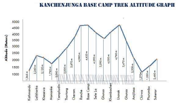 Kanchenjunga Trek altitude