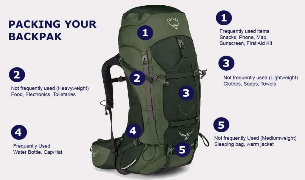 Back pack for annapurna circuit trek