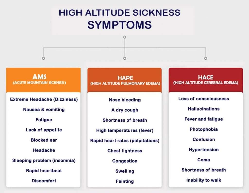 Altitude sickness symptoms during annapurna circuit trek